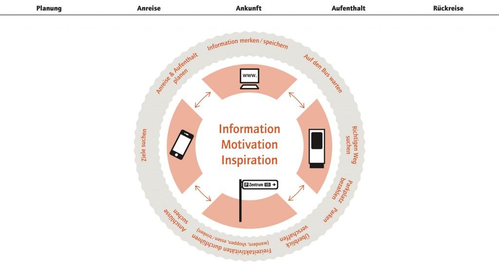 "Interreg ""Innovative digitale Besucherlenkung"""